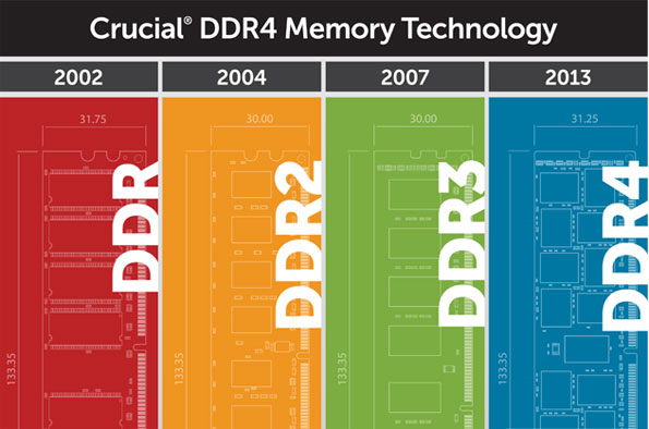bigest stick ddr4 memory